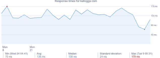 load time for kelloggs.com