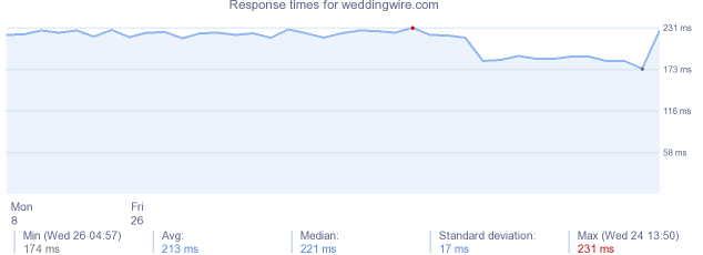 load time for weddingwire.com