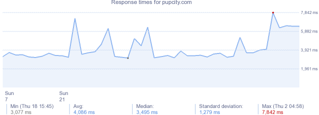 load time for pupcity.com
