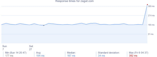 load time for zagat.com