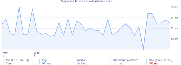 load time for yetkinforum.com