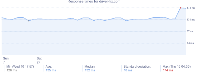 load time for driver-fix.com