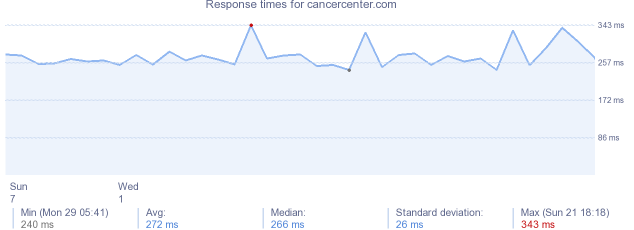 load time for cancercenter.com