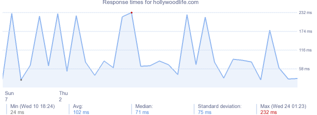 load time for hollywoodlife.com