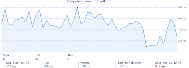 load time for hyatt.com