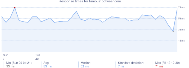 load time for famousfootwear.com