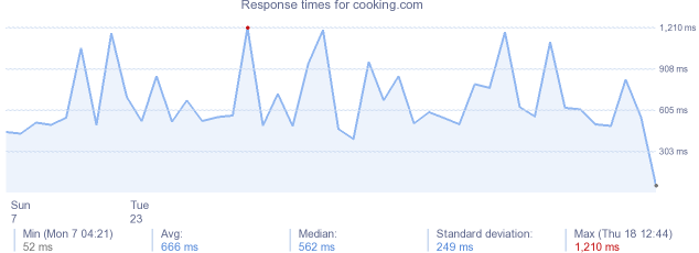 load time for cooking.com