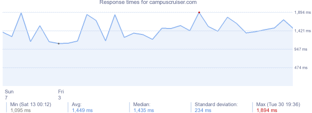 load time for campuscruiser.com