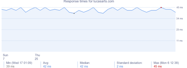 load time for lucasarts.com