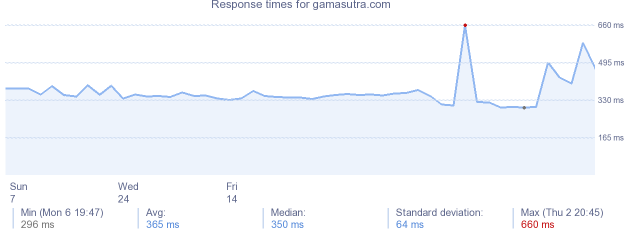 load time for gamasutra.com