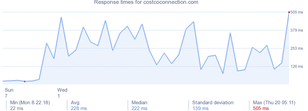 load time for costcoconnection.com
