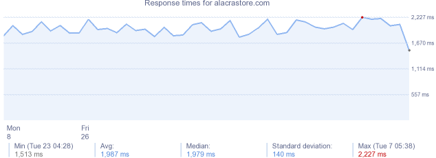 load time for alacrastore.com