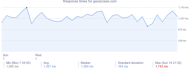 load time for geoaccess.com