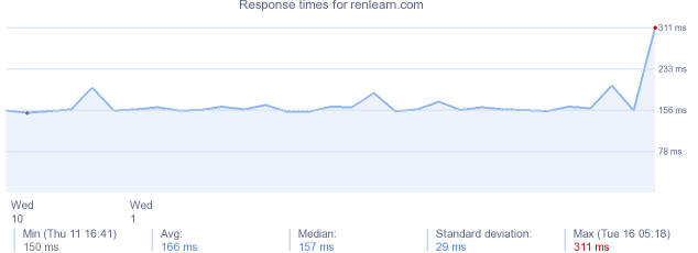 load time for renlearn.com