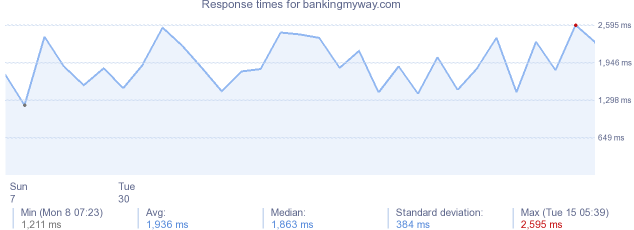 load time for bankingmyway.com