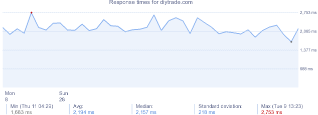 load time for diytrade.com