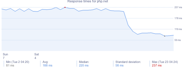 load time for php.net