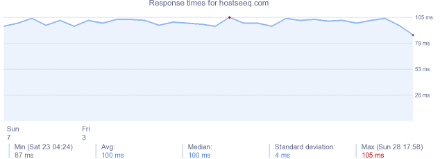 load time for hostseeq.com