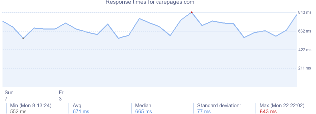 load time for carepages.com