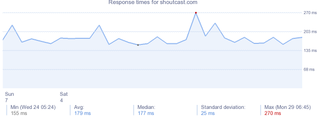 load time for shoutcast.com