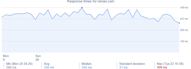 load time for remax.com