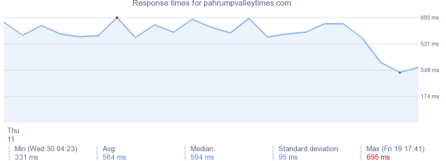 load time for pahrumpvalleytimes.com
