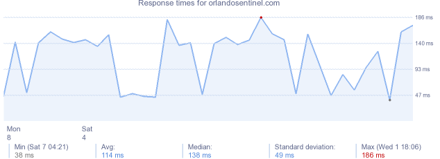 load time for orlandosentinel.com