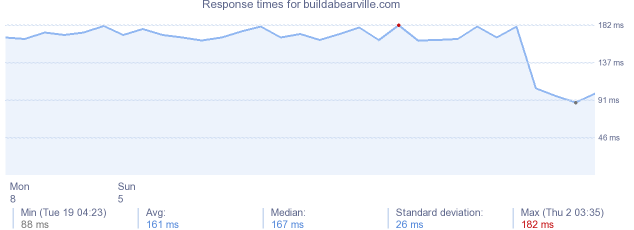 load time for buildabearville.com