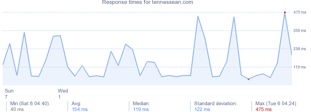 load time for tennessean.com