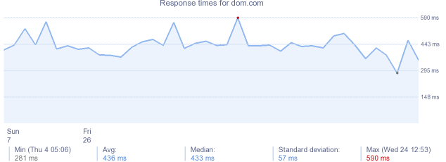 load time for dom.com
