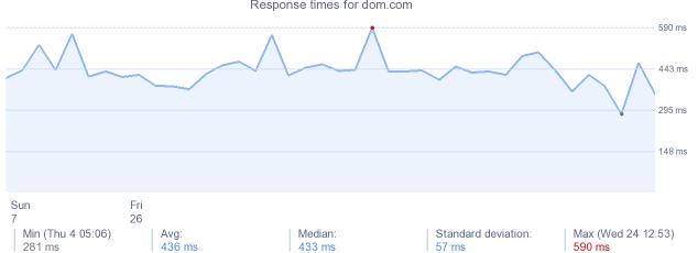 dom sub websites
