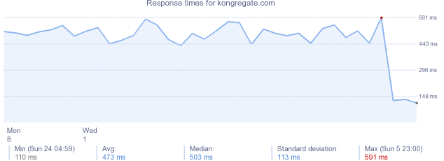 load time for kongregate.com