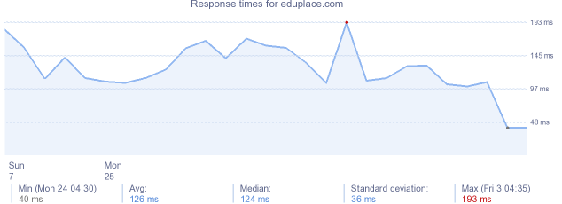 load time for eduplace.com