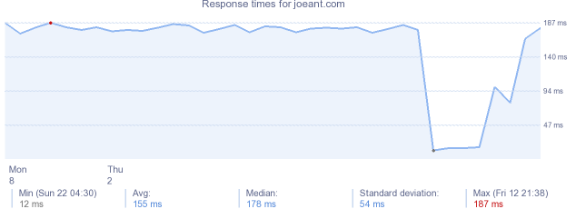 load time for joeant.com