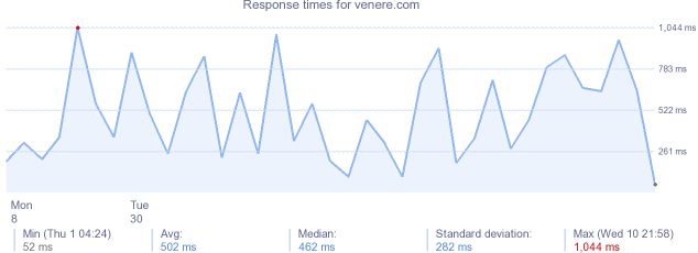 load time for venere.com