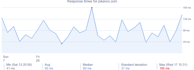 load time for jokeroo.com