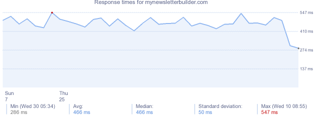 load time for mynewsletterbuilder.com