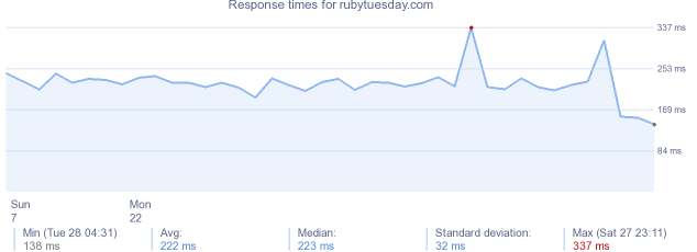 load time for rubytuesday.com