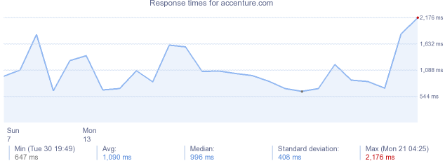 load time for accenture.com