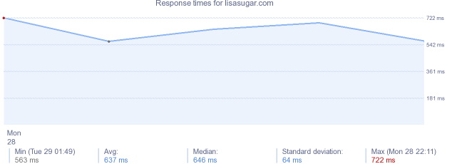 load time for lisasugar.com