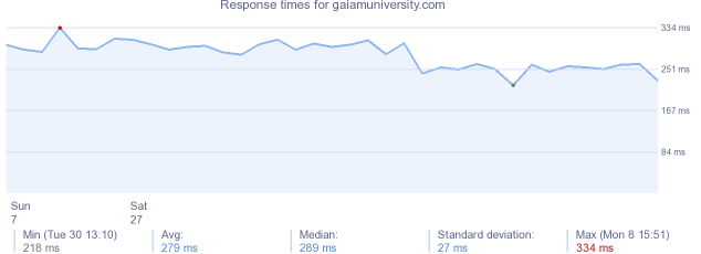 load time for gaiamuniversity.com