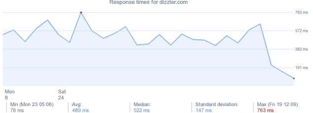 load time for dizzler.com