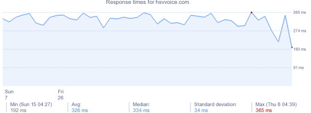 load time for hsvvoice.com