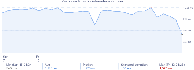 load time for internetesenler.com