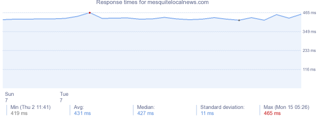 load time for mesquitelocalnews.com