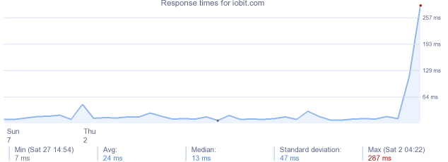 load time for iobit.com