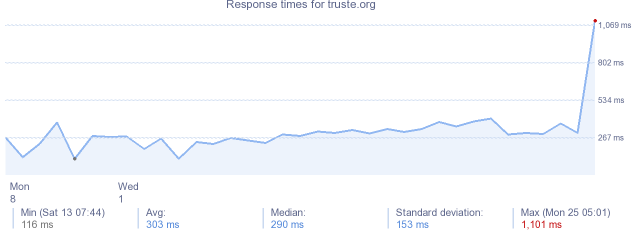 load time for truste.org