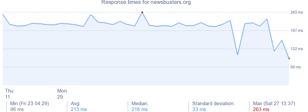 load time for newsbusters.org