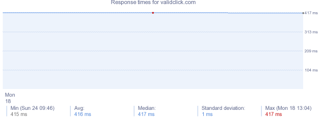 load time for validclick.com