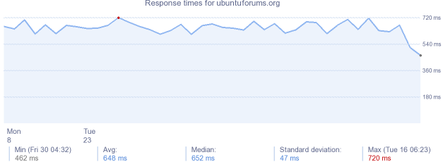 load time for ubuntuforums.org